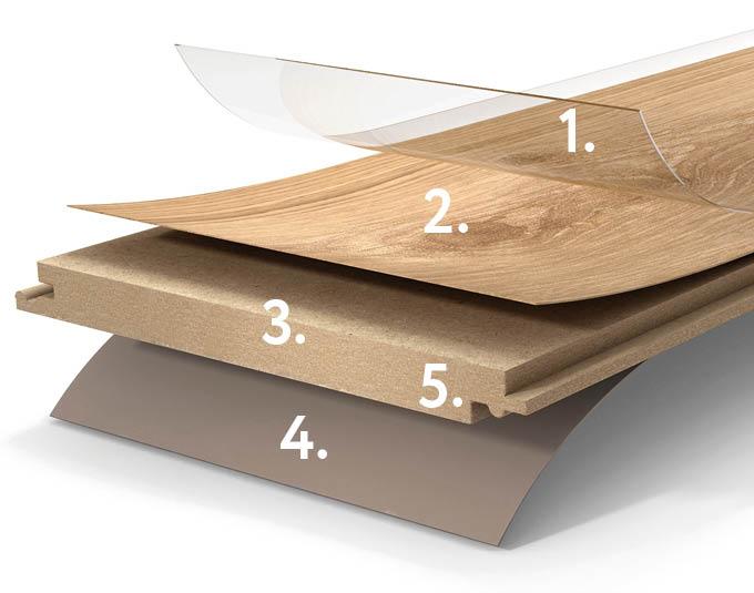 Schichtaufbau von Laminat-Böden | Parador Böden Produkte | Stuke Holz